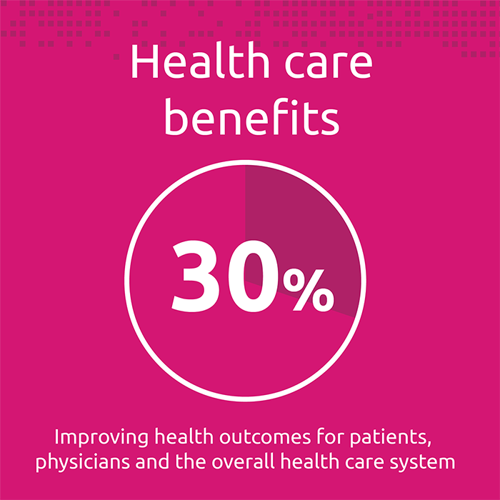 1. Health care benefits (30%) — improving health outcomes for patients, physicians and the overall health care system