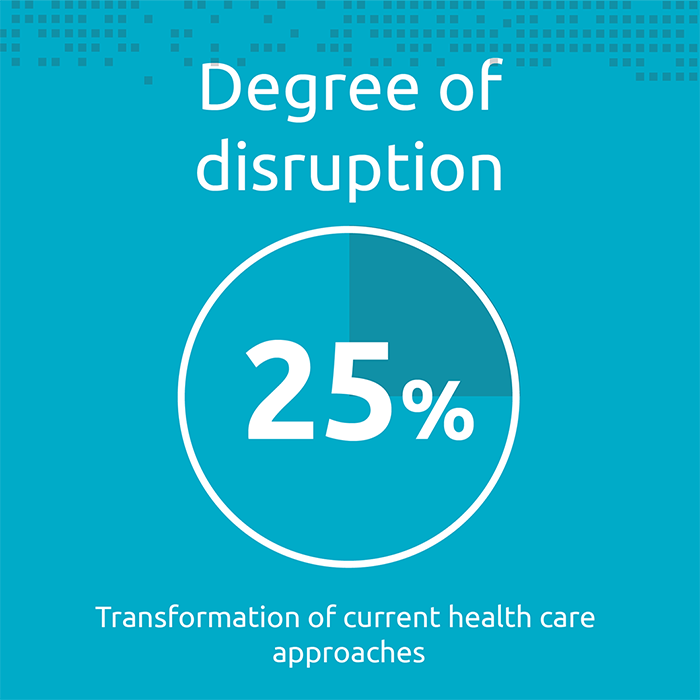 2. Degree of disruption (25%) — transformation of current health care approaches